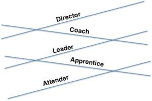 Groups Pipeline